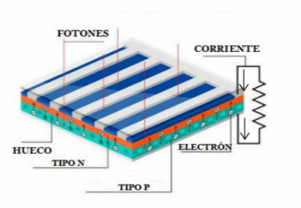 para conocer cómo funciona el efecto fotovoltaico, se debe conocer como funcionan los semiconductores y la unión p-n